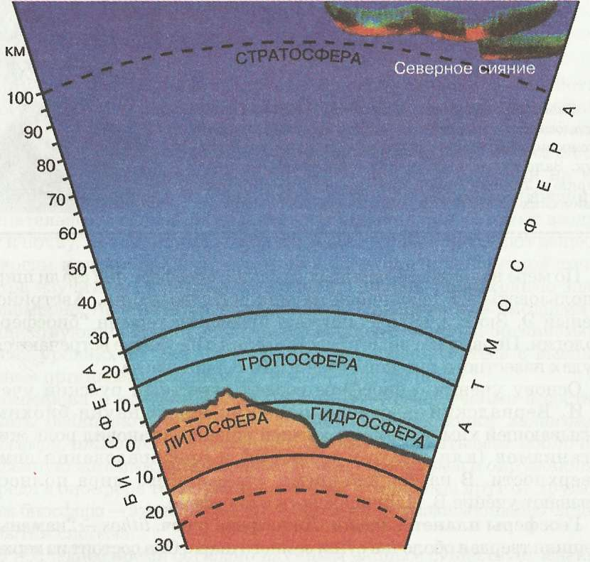 Географические оболочки Земли