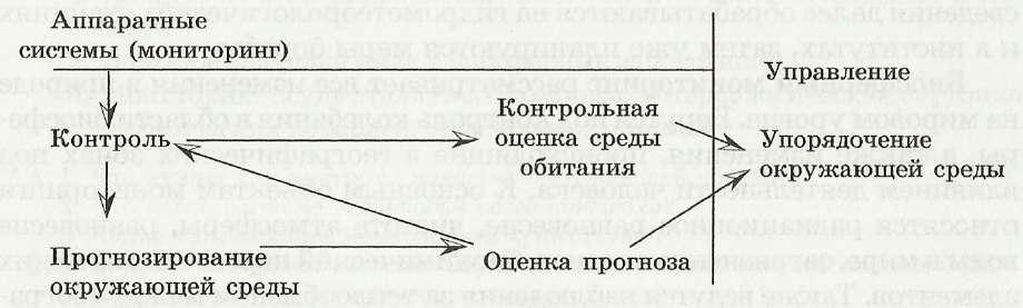 Система контроля мониторинга